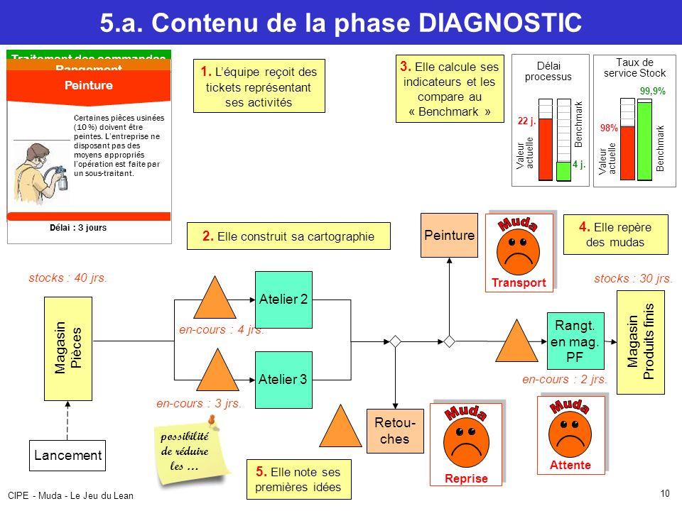 CIPE - Muda - Le Jeu du Lean 10 5.a. Contenu de la phase DIAGNOSTIC 1. Léquipe reçoit des tickets représentant ses activités Rangt. en mag. PF Magasin