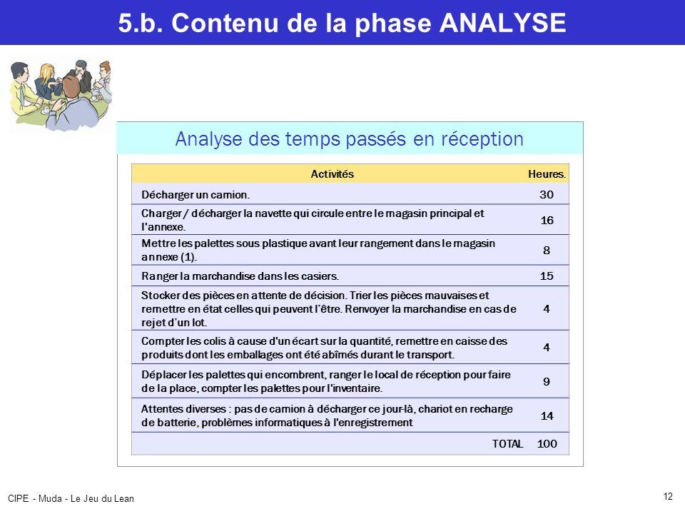 CIPE - Muda - Le Jeu du Lean 12 5.b. Contenu de la phase ANALYSE Analyse des temps passés en réception ActivitésHeures. Décharger un camion.30 Charger