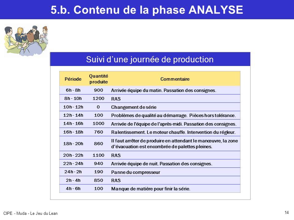 CIPE - Muda - Le Jeu du Lean 14 5.b. Contenu de la phase ANALYSE Efficience dun poste de travail Période Quantité produite Commentaire 6h - 8h900 Arri
