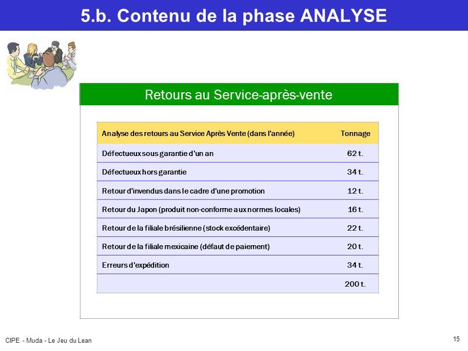 CIPE - Muda - Le Jeu du Lean 15 5.b. Contenu de la phase ANALYSE Analyse des retours au Service Après Vente (dans l'année)Tonnage Défectueux sous gara