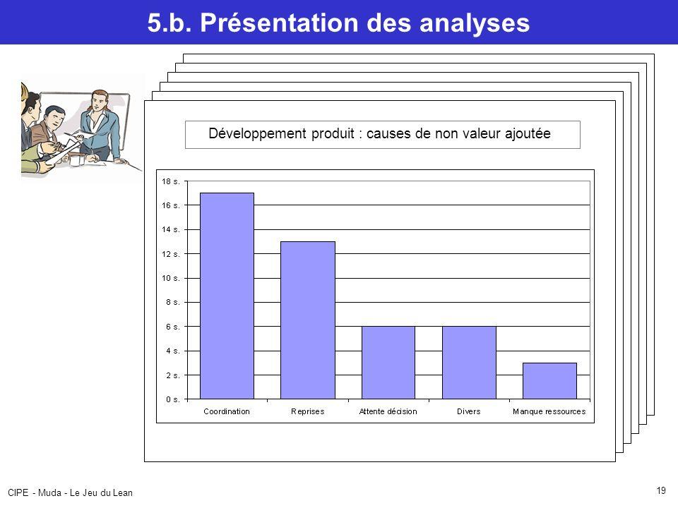 CIPE - Muda - Le Jeu du Lean 19 Flow Chart – Chargement navette 5.b. Présentation des analyses Surfaces utilisées en fabrication Bureaux Stock en atte