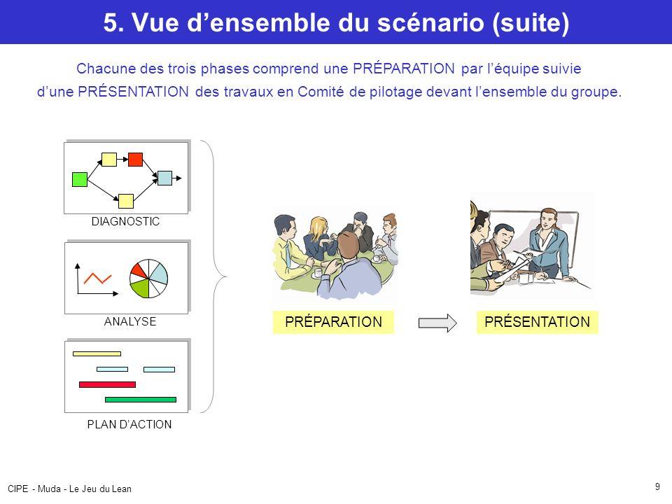 CIPE - Muda - Le Jeu du Lean 9 5. Vue densemble du scénario (suite) Chacune des trois phases comprend une PRÉPARATION par léquipe suivie dune PRÉSENTA