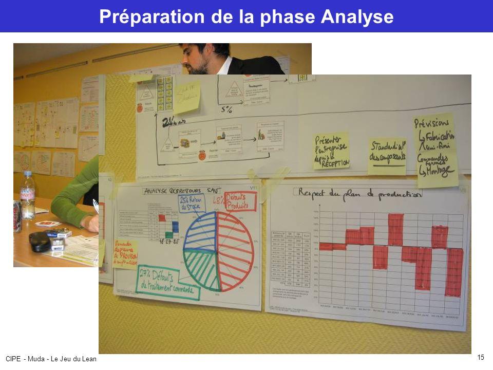 CIPE - Muda - Le Jeu du Lean 15 Préparation de la phase Analyse