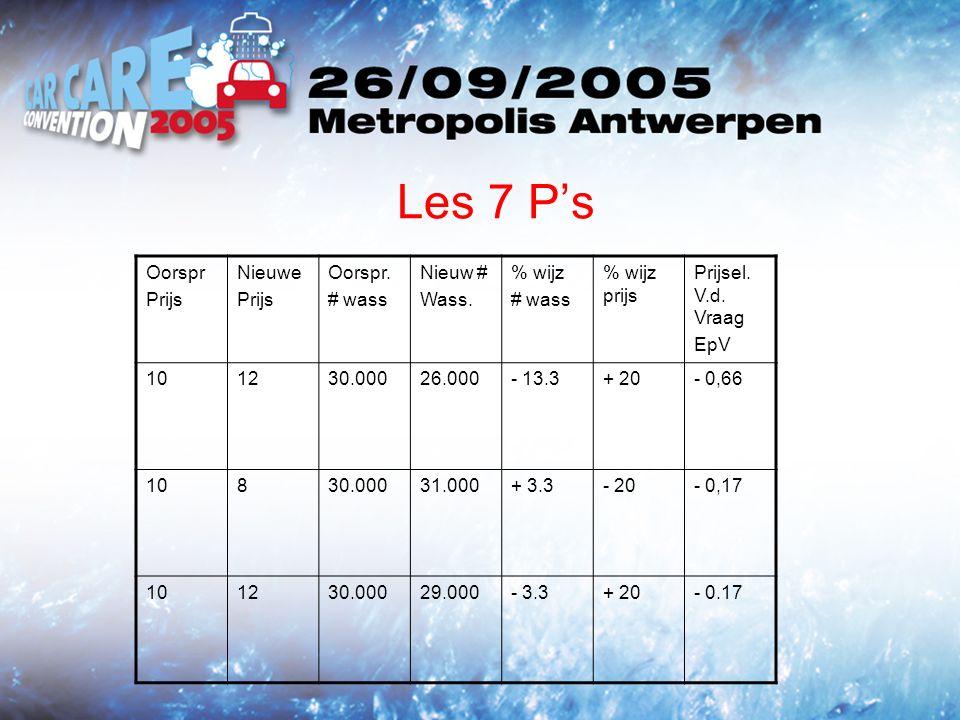 Les 7 Ps Oorspr Prijs Nieuwe Prijs Oorspr. # wass Nieuw # Wass.