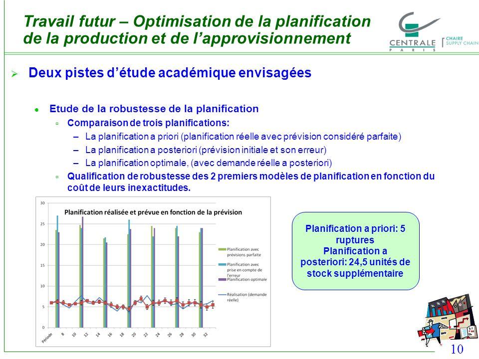 10 Travail futur – Optimisation de la planification de la production et de lapprovisionnement Deux pistes détude académique envisagées Etude de la rob