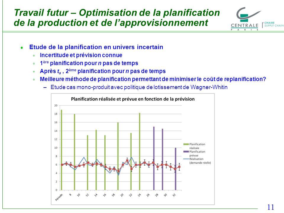 11 Travail futur – Optimisation de la planification de la production et de lapprovisionnement Etude de la planification en univers incertain Incertitu