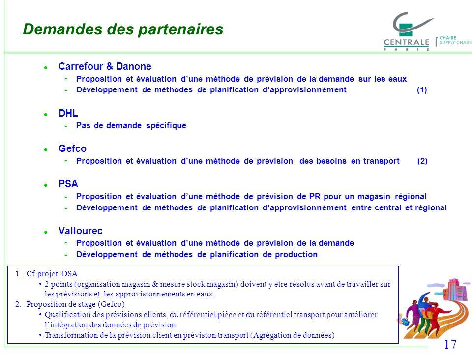 17 Carrefour & Danone Proposition et évaluation dune méthode de prévision de la demande sur les eaux Développement de méthodes de planification dappro