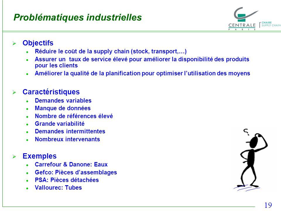 19 Problématiques industrielles Objectifs Réduire le coût de la supply chain (stock, transport,…) Assurer un taux de service élevé pour améliorer la d
