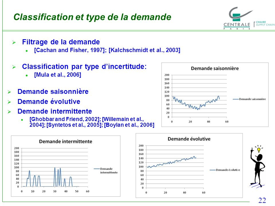 22 Demande saisonnière Demande évolutive Demande intermittente [Ghobbar and Friend, 2002]; [Willemain et al., 2004]; [Syntetos et al., 2005]; [Boylan