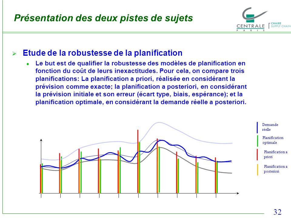 32 Présentation des deux pistes de sujets Etude de la robustesse de la planification Le but est de qualifier la robustesse des modèles de planificatio