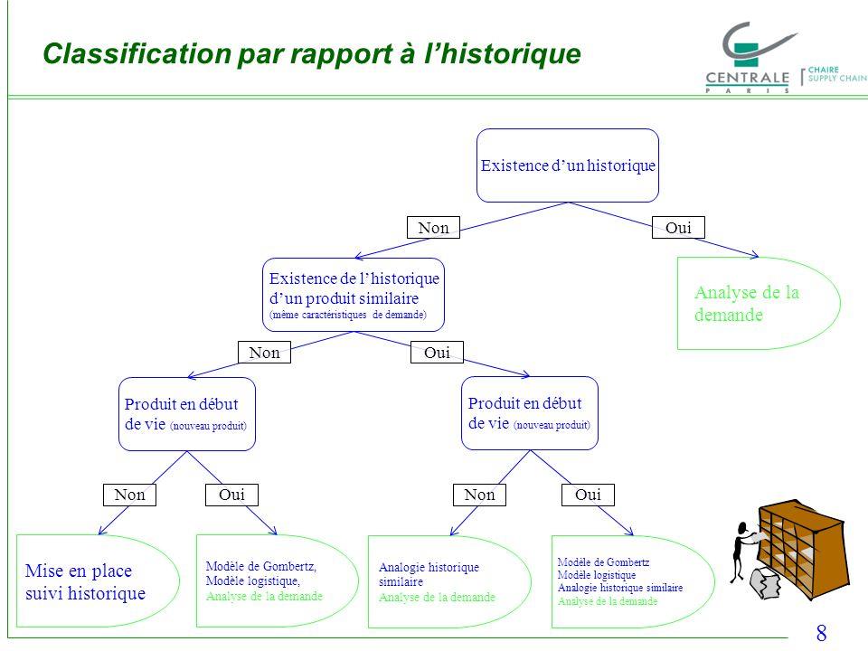 8 Classification par rapport à lhistorique Existence dun historique Existence de lhistorique dun produit similaire (même caractéristiques de demande)
