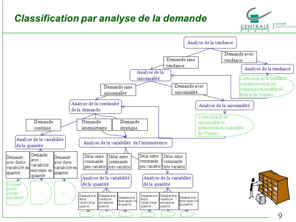 9 Classification par analyse de la demande Analyse de la tendance Analyse de la saisonnalité Analyse de la continuité de la demande Correction de la s
