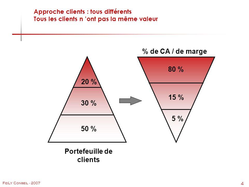 4 FidLy Conseil - 2007 Portefeuille de clients % de CA / de marge 20 % 30 % 50 % 80 % 15 % 5 % Approche clients : tous différents Tous les clients n ont pas la même valeur