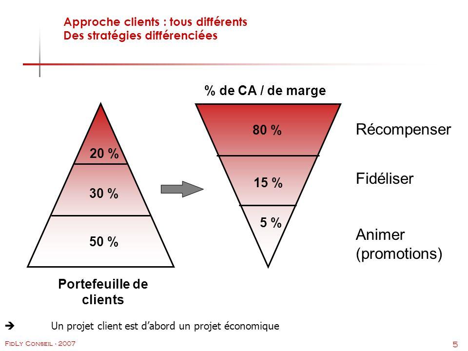 5 FidLy Conseil - 2007 Portefeuille de clients % de CA / de marge 20 % 30 % 50 % 80 % 15 % 5 % Récompenser Fidéliser Animer (promotions) Approche clients : tous différents Des stratégies différenciées Un projet client est dabord un projet économique
