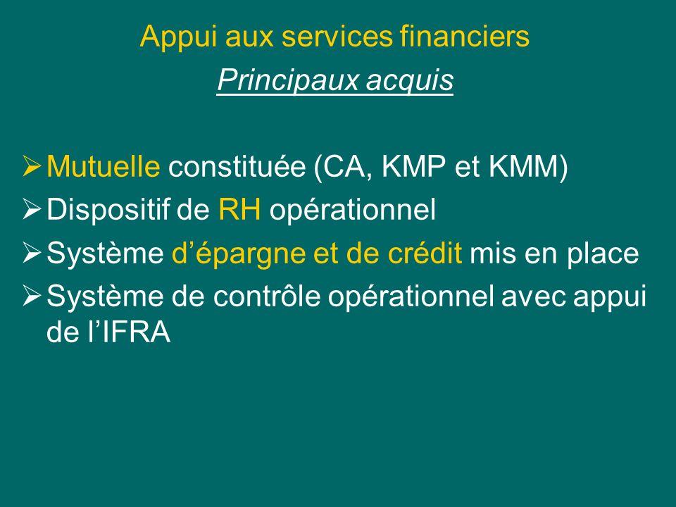 Appui aux services financiers Principaux acquis Mutuelle constituée (CA, KMP et KMM) Dispositif de RH opérationnel Système dépargne et de crédit mis en place Système de contrôle opérationnel avec appui de lIFRA
