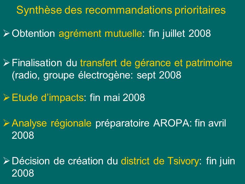 Synthèse des recommandations prioritaires Obtention agrément mutuelle: fin juillet 2008 Finalisation du transfert de gérance et patrimoine (radio, gro