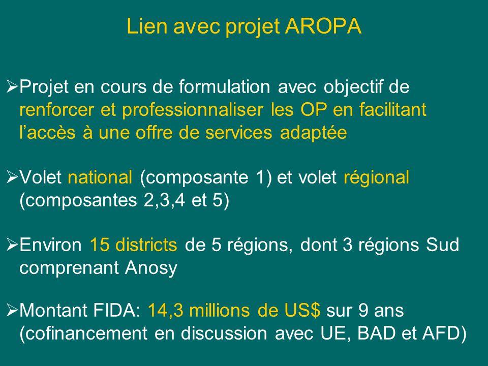 Lien avec projet AROPA Projet en cours de formulation avec objectif de renforcer et professionnaliser les OP en facilitant laccès à une offre de services adaptée Volet national (composante 1) et volet régional (composantes 2,3,4 et 5) Environ 15 districts de 5 régions, dont 3 régions Sud comprenant Anosy Montant FIDA: 14,3 millions de US$ sur 9 ans (cofinancement en discussion avec UE, BAD et AFD)