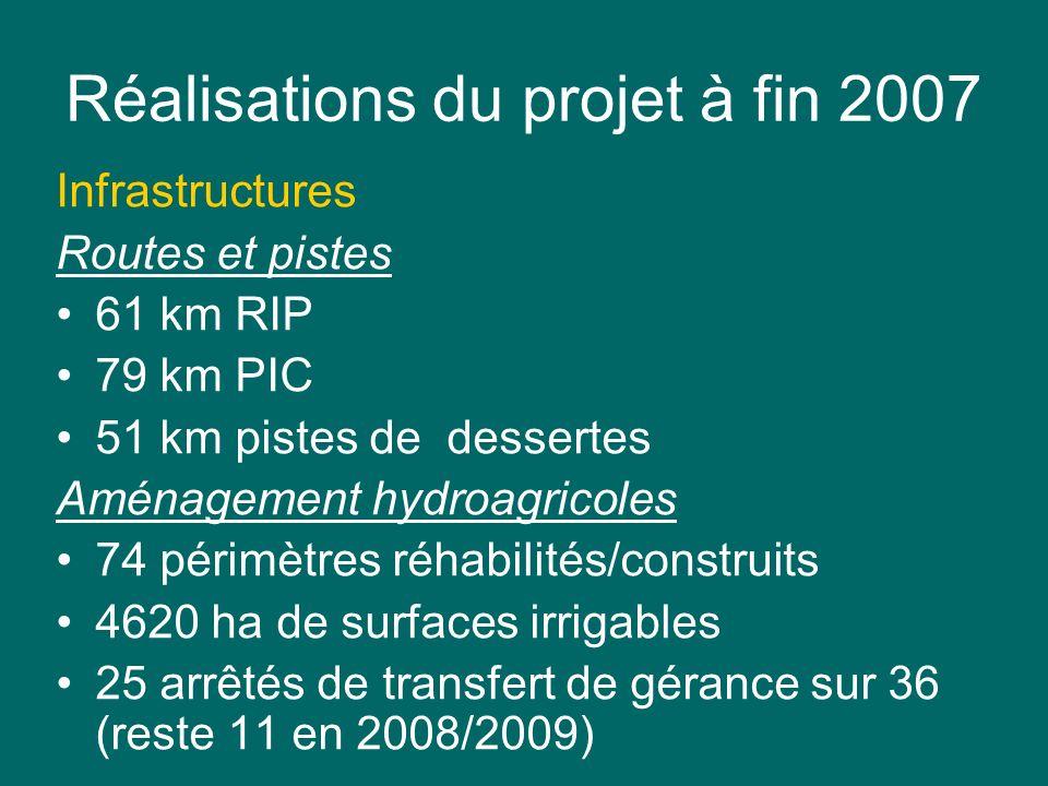 Réalisations du projet à fin 2007 Infrastructures Routes et pistes 61 km RIP 79 km PIC 51 km pistes de dessertes Aménagement hydroagricoles 74 périmèt