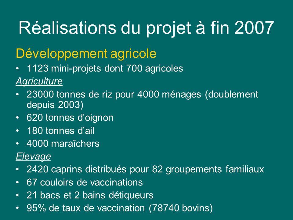 Réalisations du projet à fin 2007 Développement agricole 1123 mini-projets dont 700 agricoles Agriculture 23000 tonnes de riz pour 4000 ménages (doubl