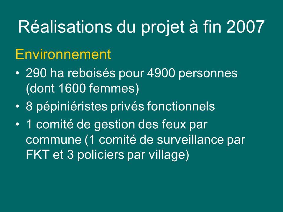 Réalisations du projet à fin 2007 Environnement 290 ha reboisés pour 4900 personnes (dont 1600 femmes) 8 pépiniéristes privés fonctionnels 1 comité de