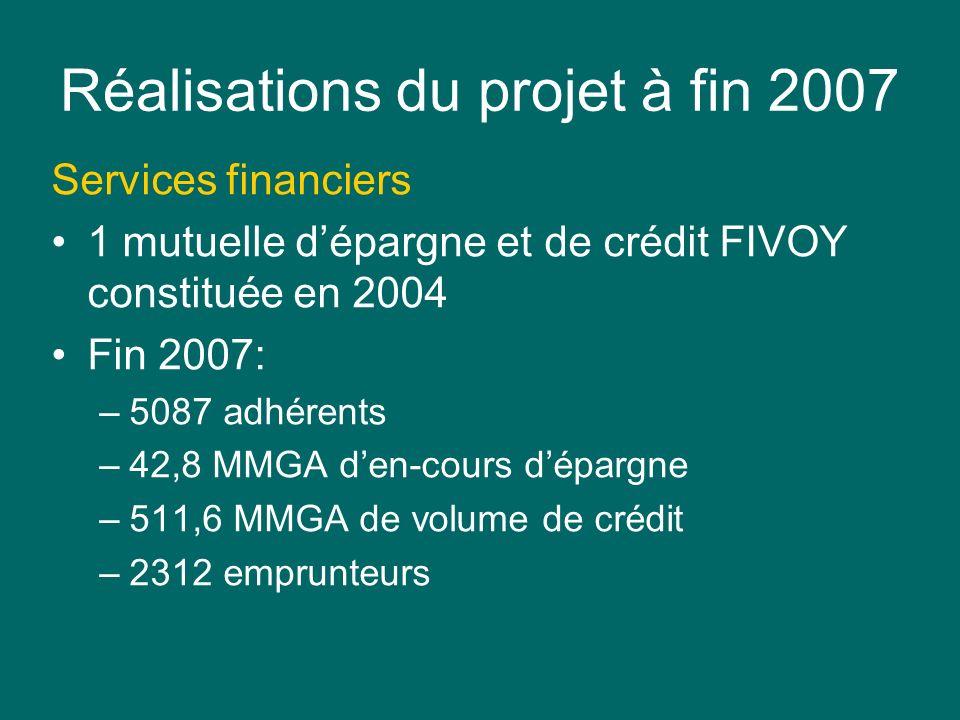 Réalisations du projet à fin 2007 Services financiers 1 mutuelle dépargne et de crédit FIVOY constituée en 2004 Fin 2007: –5087 adhérents –42,8 MMGA den-cours dépargne –511,6 MMGA de volume de crédit –2312 emprunteurs