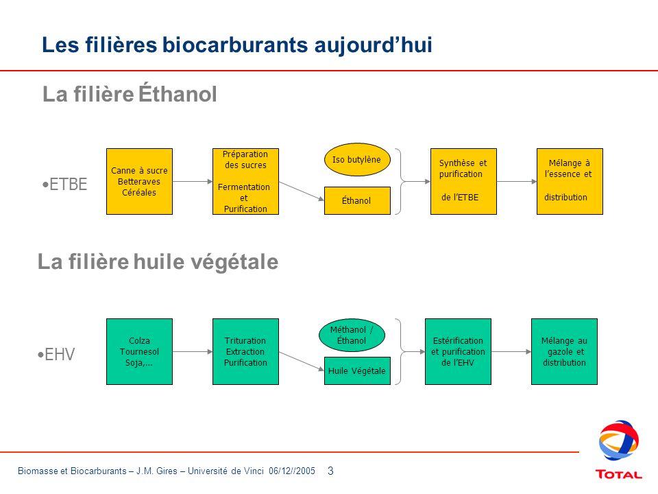 14 Biomasse et Biocarburants – J.M.