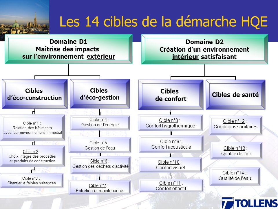 Les 14 cibles de la démarche HQE Domaine D1 Maîtrise des impacts sur lenvironnement extérieur Cibles déco-gestion Cible n°4 : Gestion de lénergie Cibl