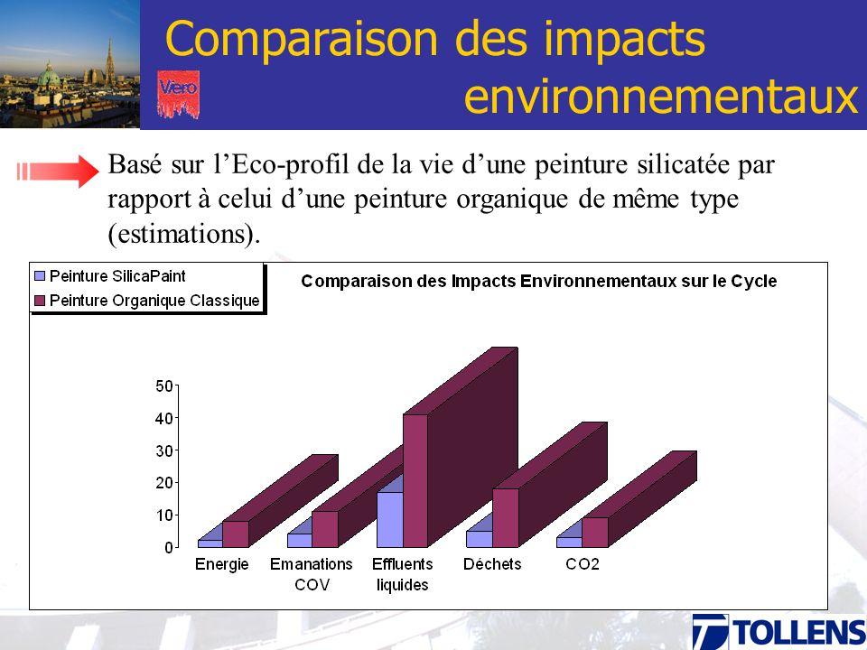 Comparaison des impacts environnementaux Basé sur lEco-profil de la vie dune peinture silicatée par rapport à celui dune peinture organique de même ty
