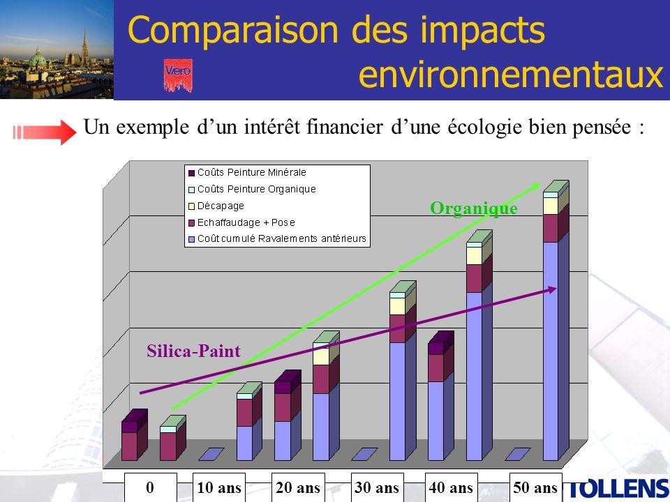 Comparaison des impacts environnementaux Un exemple dun intérêt financier dune écologie bien pensée : 020 ans30 ans40 ans50 ans10 ans Organique Silica
