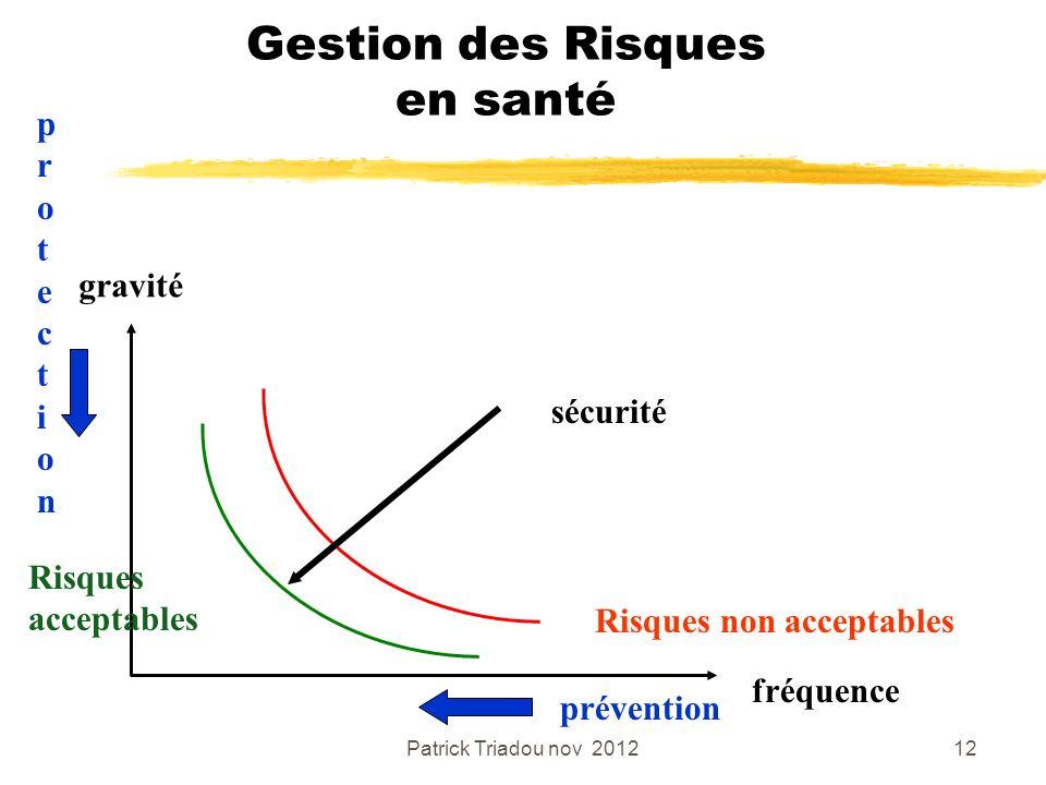 Patrick Triadou nov 201212 Gestion des Risques en santé gravité fréquence Risques non acceptables Risques acceptables sécurité prévention protectionpr