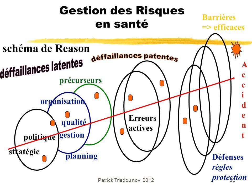 Patrick Triadou nov 201223 Gestion des Risques en santé schéma de Reason politique stratégie organisation planning qualité gestion précurseurs Acciden