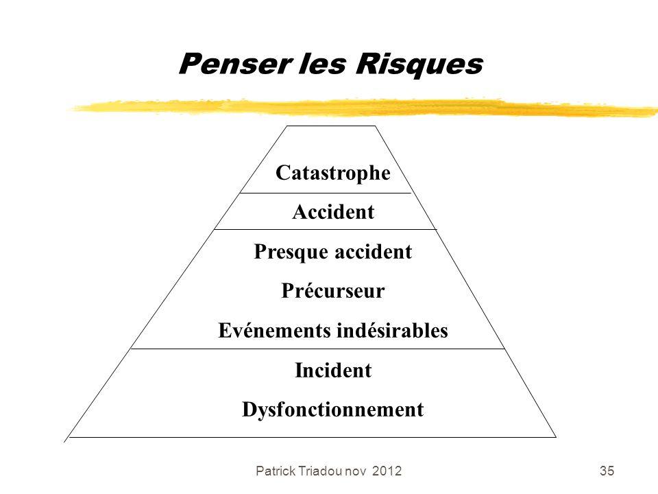 Patrick Triadou nov 201235 Penser les Risques Catastrophe Accident Presque accident Précurseur Evénements indésirables Incident Dysfonctionnement