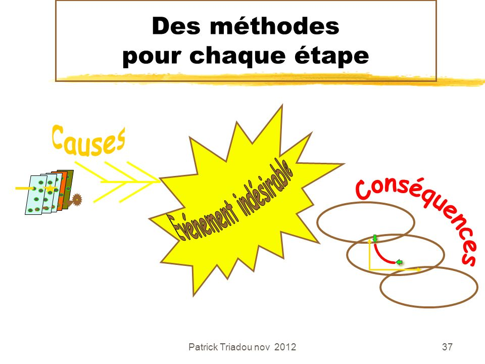 Patrick Triadou nov 201237 Des méthodes pour chaque étape