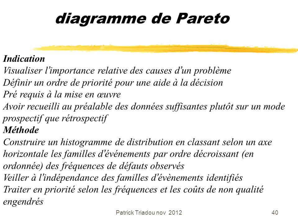 Patrick Triadou nov 201240 diagramme de Pareto Indication Visualiser limportance relative des causes dun problème Définir un ordre de priorité pour un