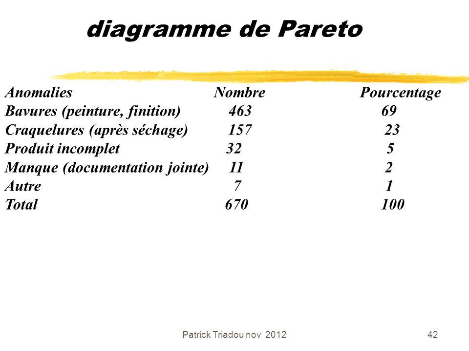 Patrick Triadou nov 201242 diagramme de Pareto Anomalies Nombre Pourcentage Bavures (peinture, finition) 463 69 Craquelures (après séchage) 157 23 Pro