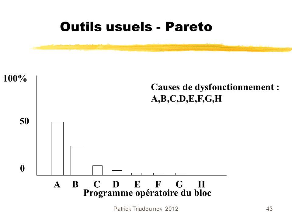 Patrick Triadou nov 201243 Outils usuels - Pareto Programme opératoire du bloc 100% 50 0 A B C D E F G H Causes de dysfonctionnement : A,B,C,D,E,F,G,H