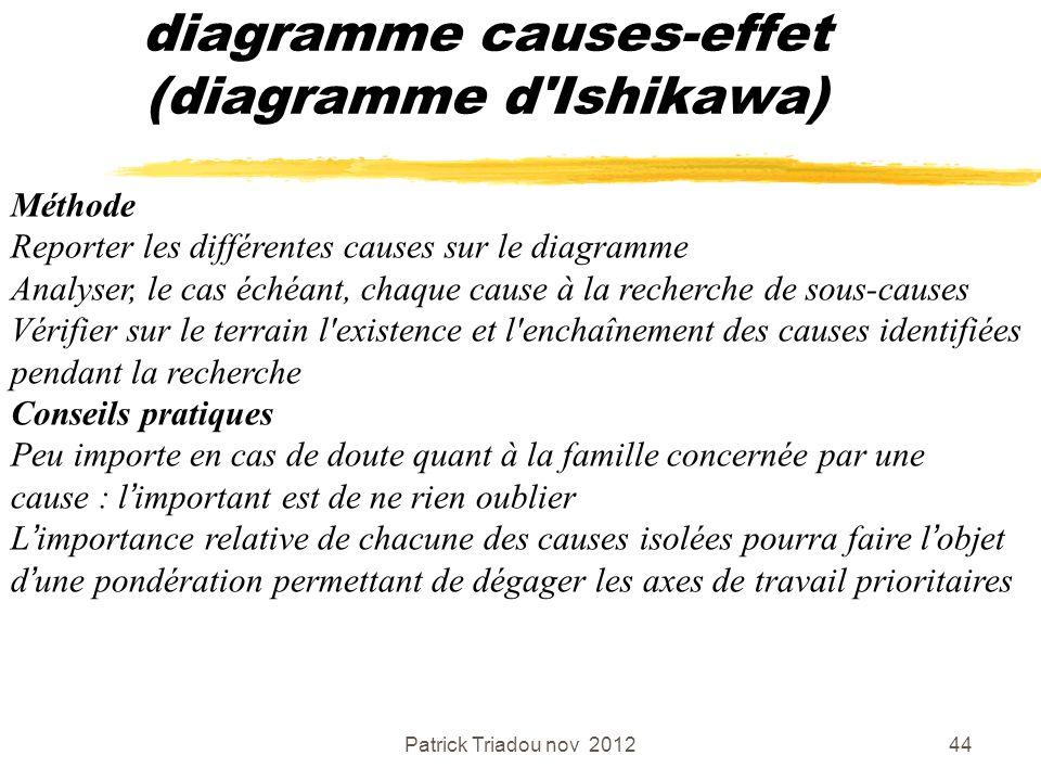 Patrick Triadou nov 201244 diagramme causes-effet (diagramme d'Ishikawa) Méthode Reporter les différentes causes sur le diagramme Analyser, le cas éch