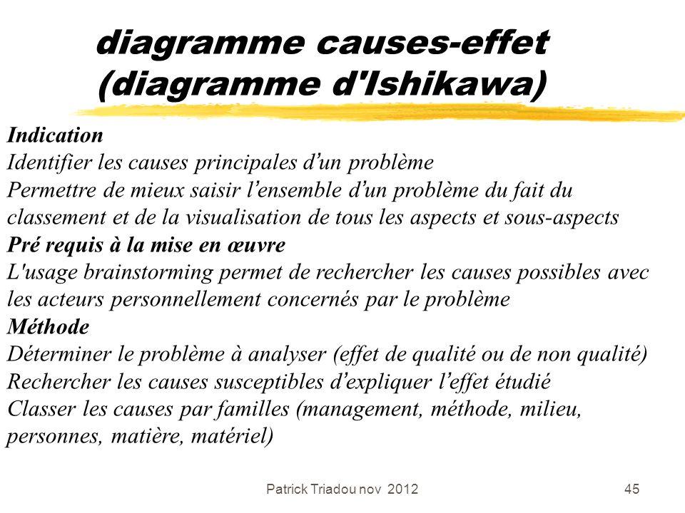 Patrick Triadou nov 201245 diagramme causes-effet (diagramme d'Ishikawa) Indication Identifier les causes principales dun problème Permettre de mieux