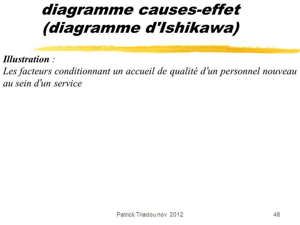 Patrick Triadou nov 201246 diagramme causes-effet (diagramme d'Ishikawa) Illustration : Les facteurs conditionnant un accueil de qualité dun personnel