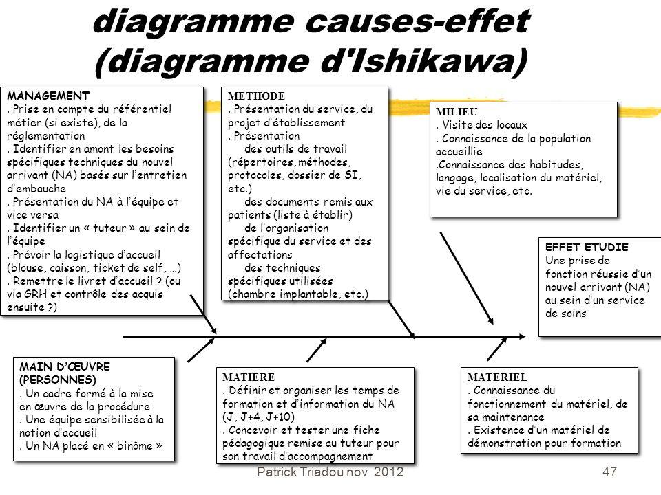 Patrick Triadou nov 201247 diagramme causes-effet (diagramme d'Ishikawa) MANAGEMENT. Prise en compte du référentiel métier (si existe), de la réglemen
