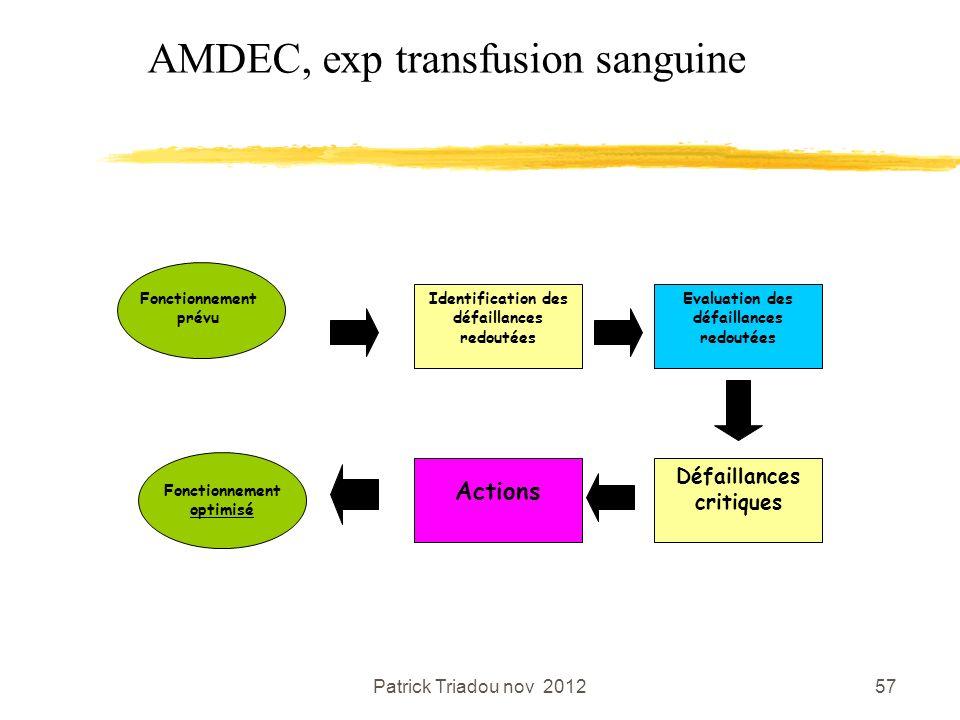 Patrick Triadou nov 201257 AMDEC, exp transfusion sanguine Identification des défaillances redoutées Actions Evaluation des défaillances redoutées Déf