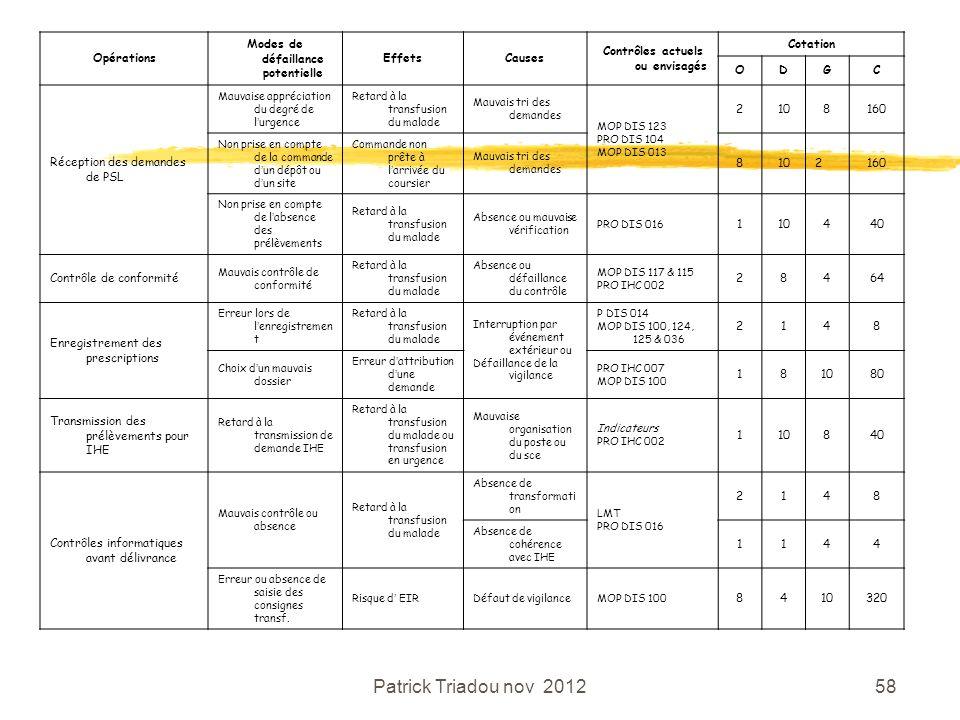 Patrick Triadou nov 201258 Opérations Modes de défaillance potentielle EffetsCauses Contrôles actuels ou envisagés Cotation ODGC Réception des demande
