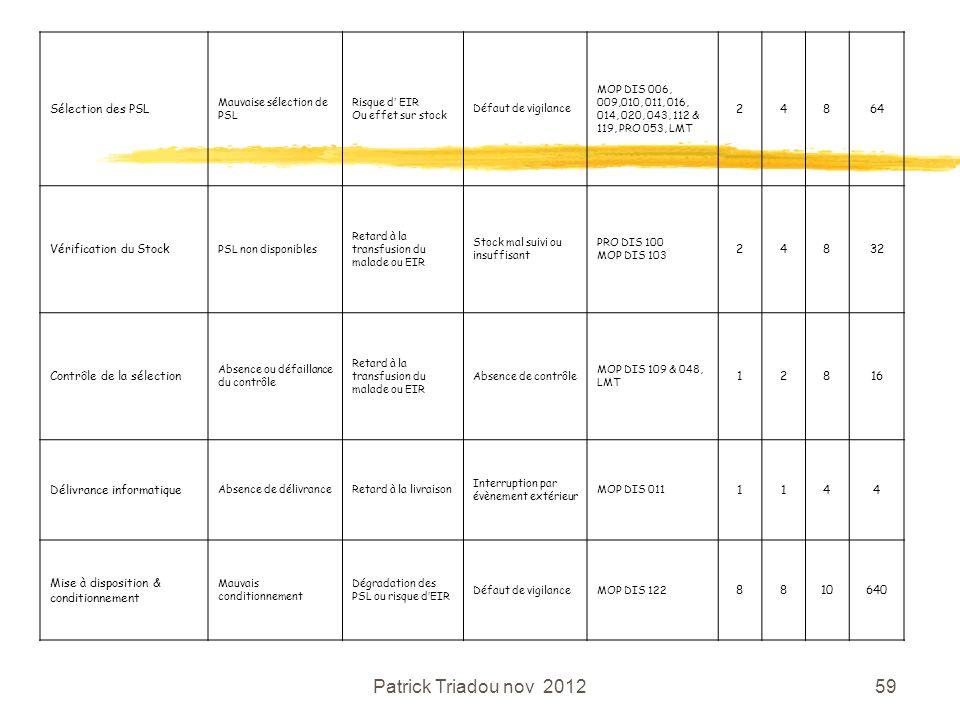 Patrick Triadou nov 201259 Sélection des PSL Mauvaise sélection de PSL Risque d EIR Ou effet sur stock Défaut de vigilance MOP DIS 006, 009,010, 011,