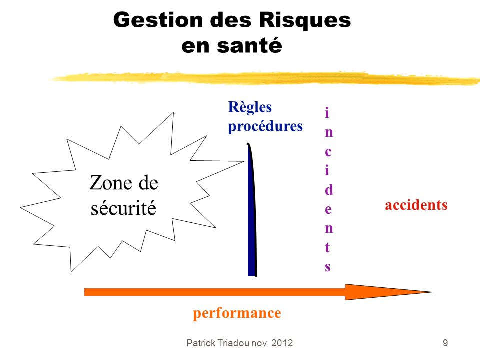 Patrick Triadou nov 20129 Gestion des Risques en santé Zone de sécurité performance Règles procédures incidentsincidents accidents