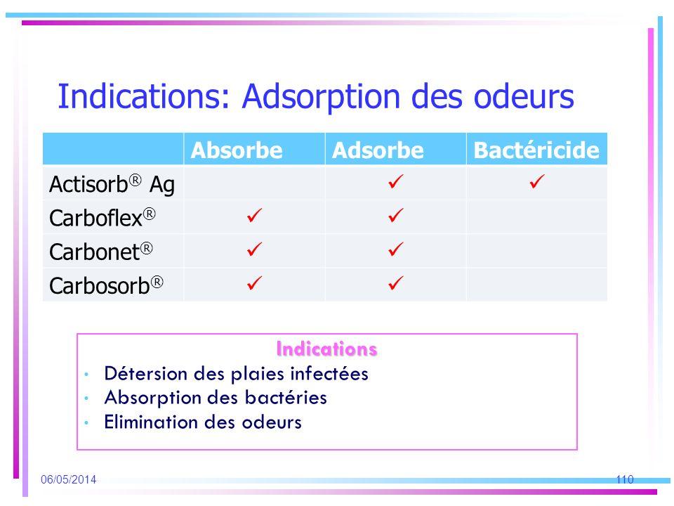 Indications: Adsorption des odeurs AbsorbeAdsorbeBactéricide Actisorb ® Ag Carboflex ® Carbonet ® Carbosorb ® 06/05/2014110 Indications Détersion des