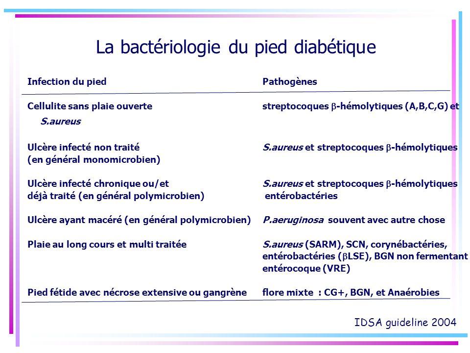 La bactériologie du pied diabétique Infection du pied Pathogènes Cellulite sans plaie ouvertestreptocoques -hémolytiques (A,B,C,G) et S.aureus Ulcère