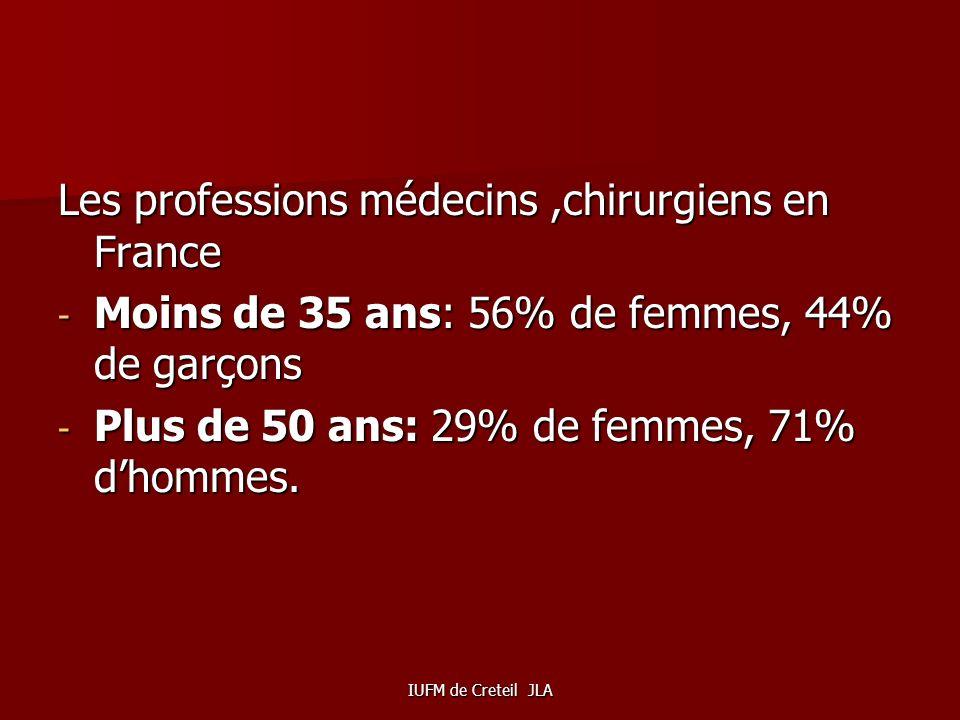 IUFM de Creteil JLA EN 2009-2010, le pourcentage de filles est plus important dans les écoles vétérinaires, à lécole de la magistrature, dans les cent
