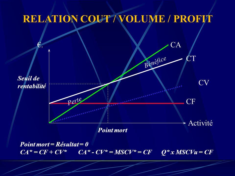 . Activité Coût variable simplifié Coût variable unitaire Rendement Le coût variable unitaire passe par différentes phases de rendement en fonction du