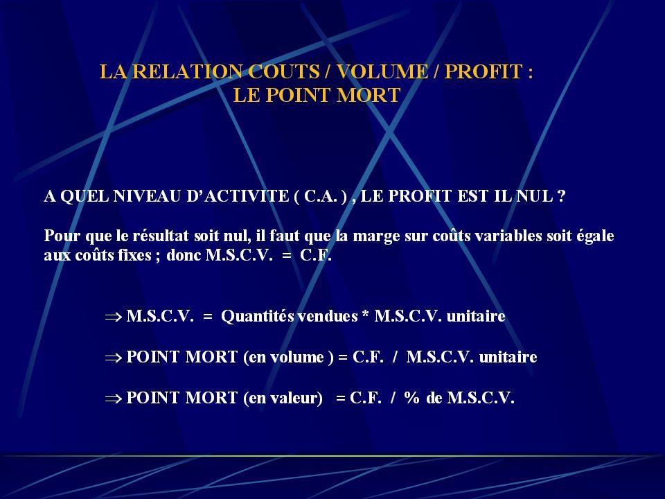 . Activité CA CT CV CF Seuil de rentabilité Perte Point mort Bénéfice Point mort = Résultat = 0 CA* = CF + CV* CA* - CV* = MSCV* = CF Q* x MSCVu = CF