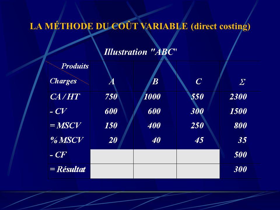 Contribution à la couverture des charges fixes CA CV CF Bénéfice MSCV MSCV = CA - CV = CF + Bénéfice La marge sur coût variable dégagée permet d'amort